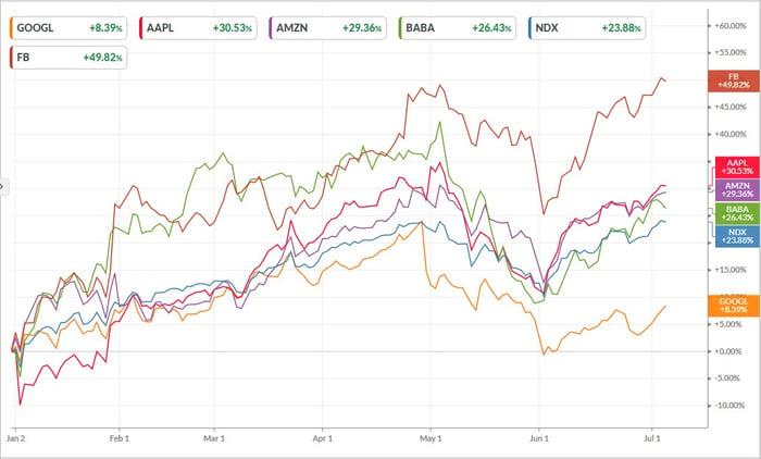 FAANG Stock - chart