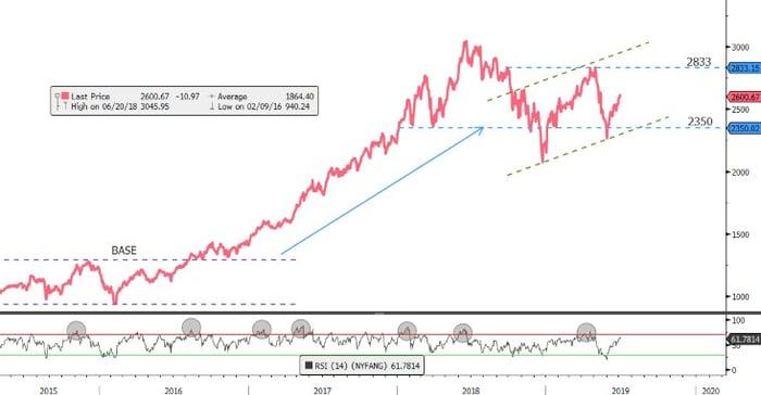 FANG + chart