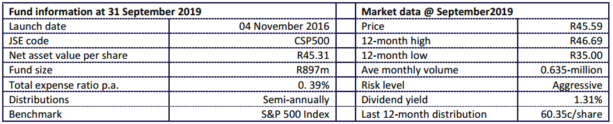 Fund Statistics CoreShares S&P 500
