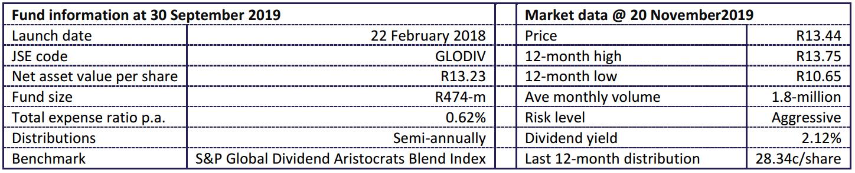 Fund Statistics Global Div