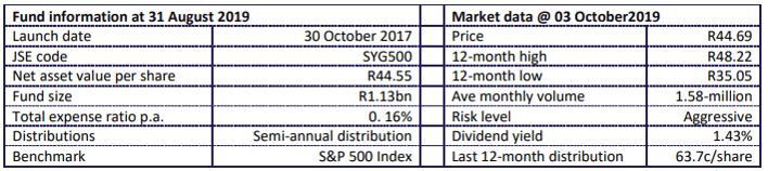 Fund Statistics-1