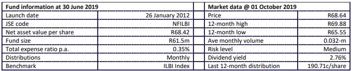 Fund statistics