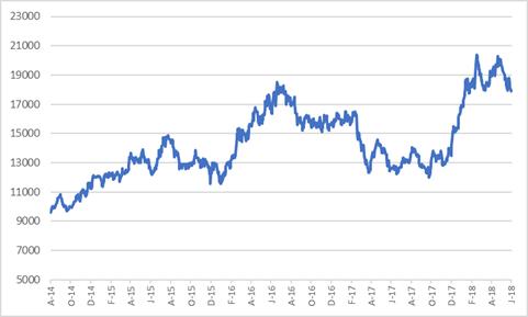 JSE share price