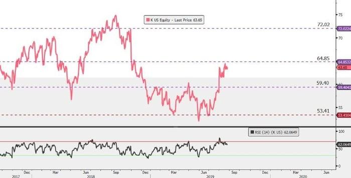 Kellogg-easyequities-share-chart