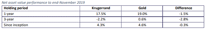 Kruger Rand Historical performance