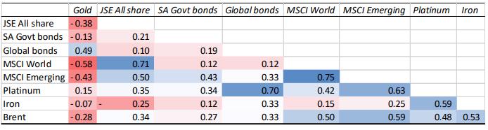 Krugerrand 2020 COrrelation matrix