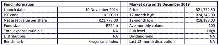 Krugerrand fund statistics