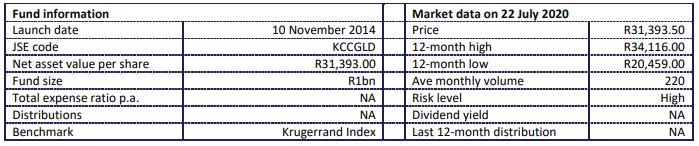 Kruggerrand Fund Statistics 2020