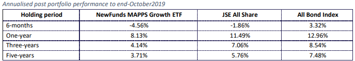 MAPPS GROWTH Historical performance
