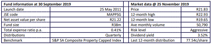 MAPPS Growth Fund Statistics