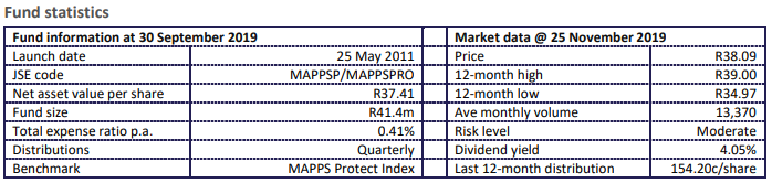 MAPPS Protect Fund Statistics