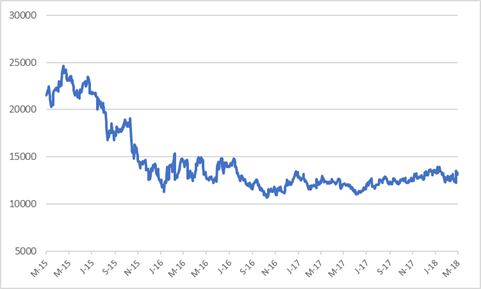 MTN SHARE PRICE.png
