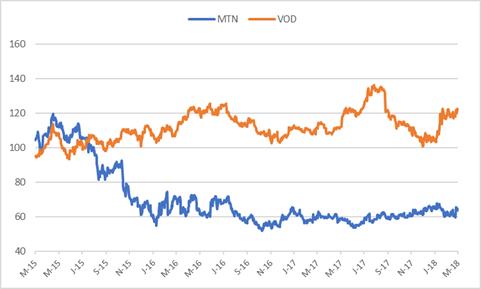 MTN VS VODACOM.png