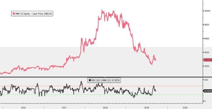 Montauk chart