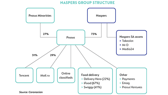 Naspers Group Structure