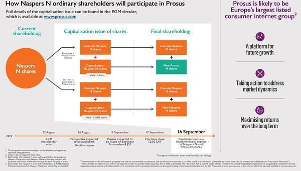 Naspers-corporate-action