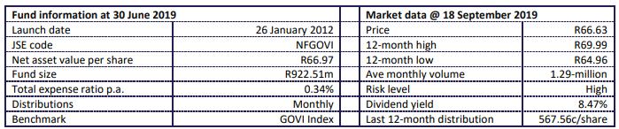 NewFunds Govi Fund Statistics
