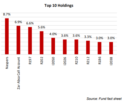 NewFunds Mapps Protects Top 10 Holdings