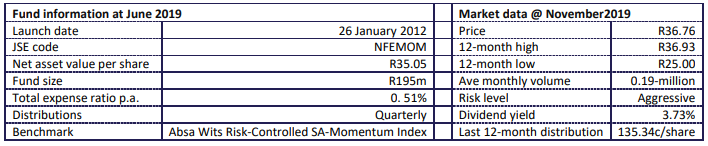 NewFunds Momentum Fund Statistcs