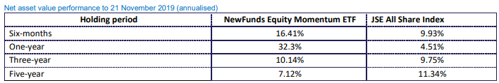 NewFunds Momentum Historical Performance