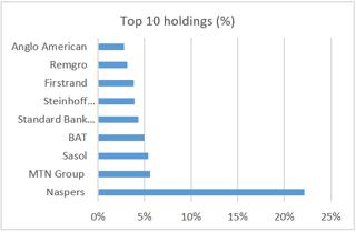NewFunds Swix 40 ETF top ten holdings.png
