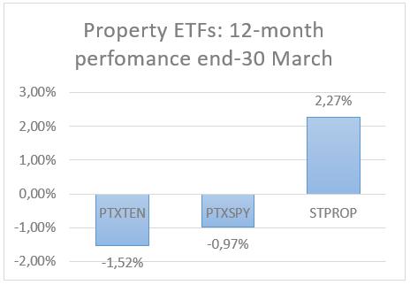 Property ETFs.png