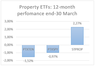 Property ETFs.png