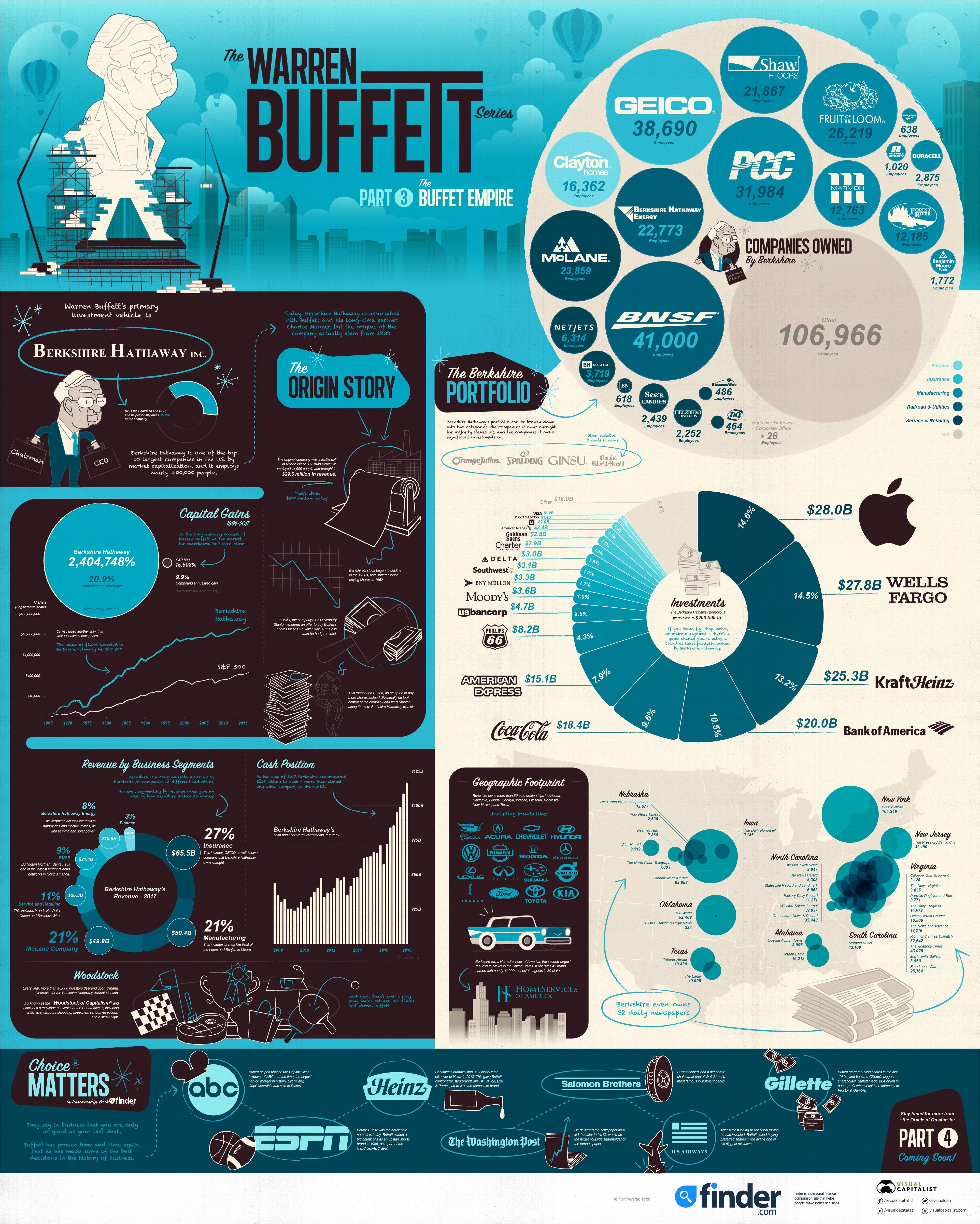 warren-buffett-empire