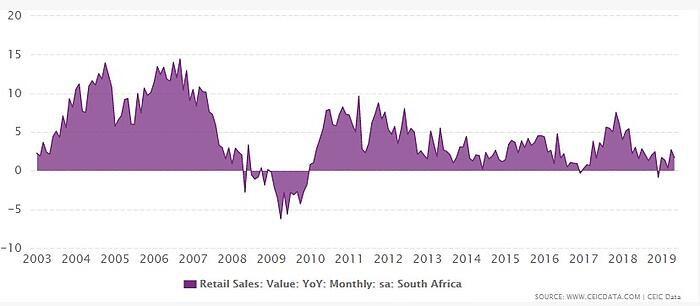 SA Retail sales growth