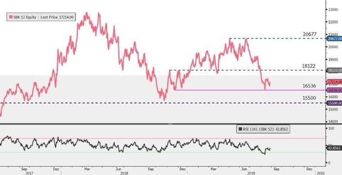 SBK-Easyequities-standardbank-chart