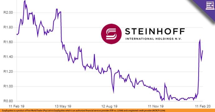 SNH Chart