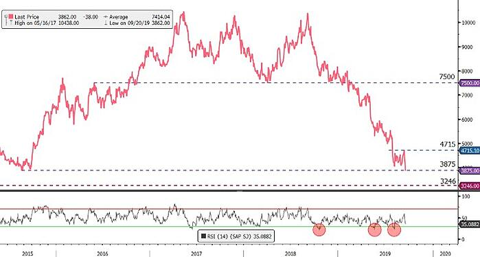 Sappi-Limited-EasyEquities-chart