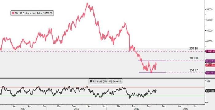 Sasol-Chart