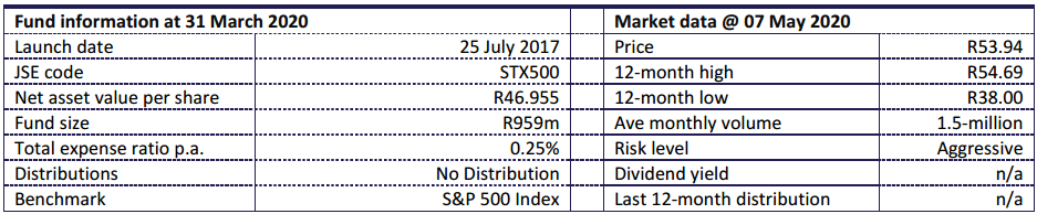 Satrix 500 Aug 2020 Fund Statistics