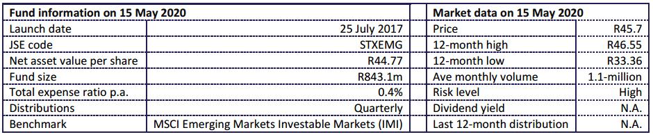 Satrix Emerging MArkets 2020 Aug Fund Statistics