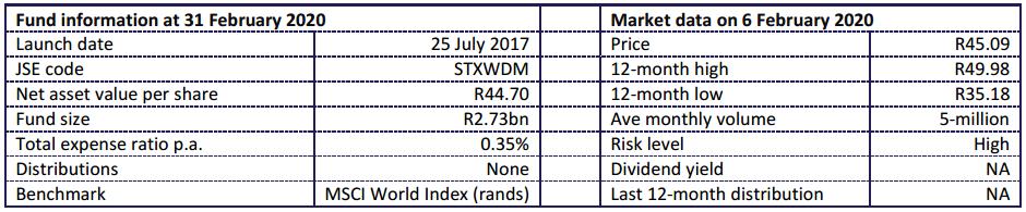 Satrix MSCI World 2020 Aug Fund Statistics
