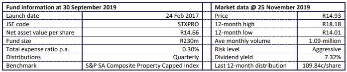 Satrix Property Fund Info