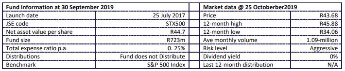 Satrix S&P 500 Fund Info