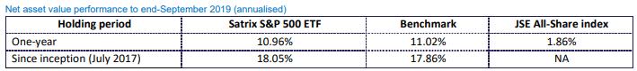 Satrix S&P 500 Historical Performance
