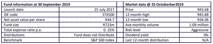 Satrix S&P 500 Fund Info