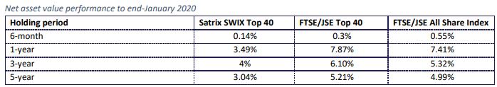 Satrix Swix 40 Historical Performance 2020