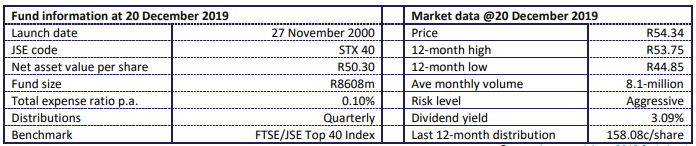 Satrix Top 40 Fund performance