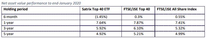 Satrix Top 40 Historical performance 2020