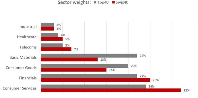 Sector weights 19122017.jpg
