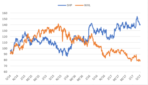 Shoprite vs Woolworths share price.png