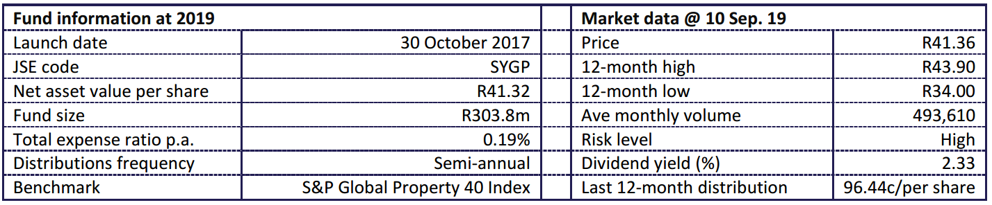 Sygnia Global Property Fund Statistics