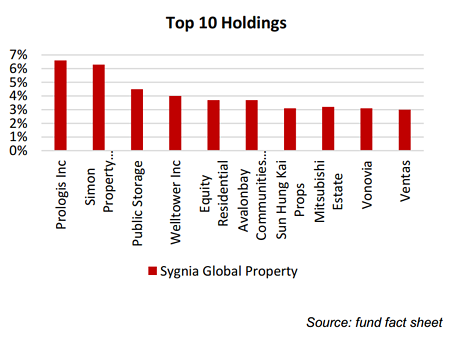 Sygnia Global Property Top Holdings
