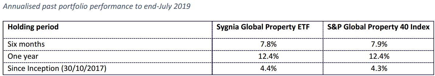 Sygnia Global Property historical performance