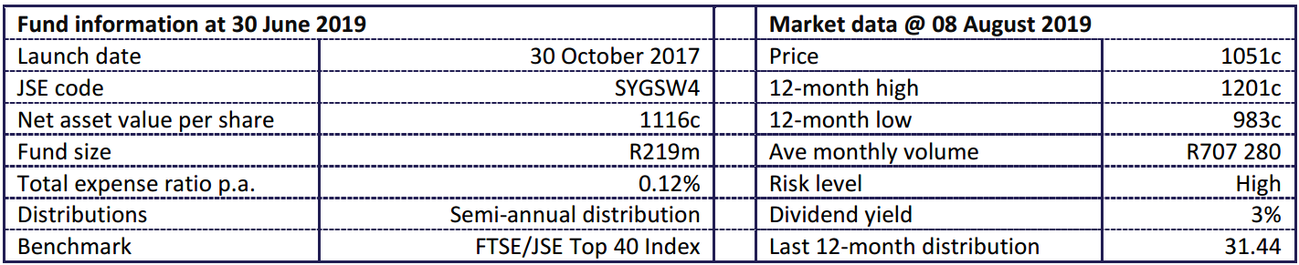 Sygnia Swix Fund Statistics