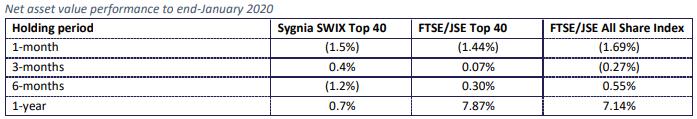 Sygnia Swix Historical performance 2020